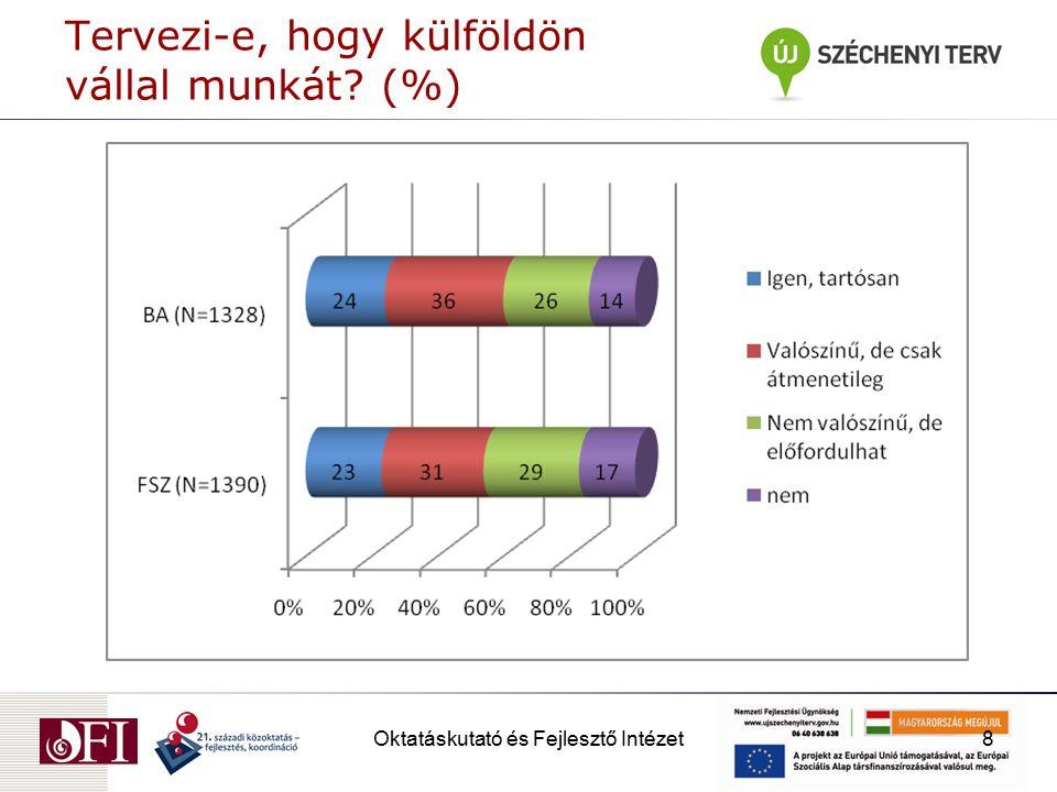 Oktatáskutató és Fejlesztő Intézet8 Tervezi-e, hogy külföldön vállal munkát? (%)