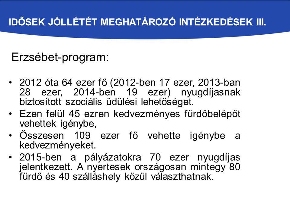 IDŐSEK JÓLLÉTÉT MEGHATÁROZÓ INTÉZKEDÉSEK III. Erzsébet-program: 2012 óta 64 ezer fő (2012-ben 17 ezer, 2013-ban 28 ezer, 2014-ben 19 ezer) nyugdíjasna