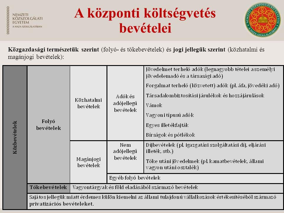 A központi költségvetés bevételei Közgazdasági természetük szerint (folyó- és tőkebevételek) és jogi jellegük szerint (közhatalmi és magánjogi bevétel