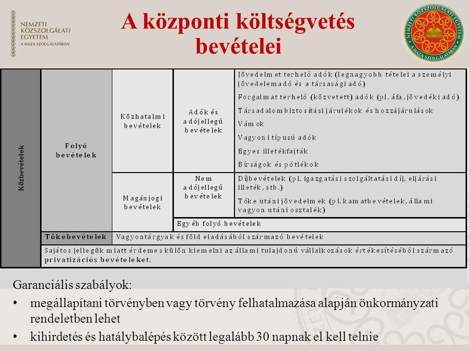 A központi költségvetés bevételei Garanciális szabályok: megállapítani törvényben vagy törvény felhatalmazása alapján önkormányzati rendeletben lehet