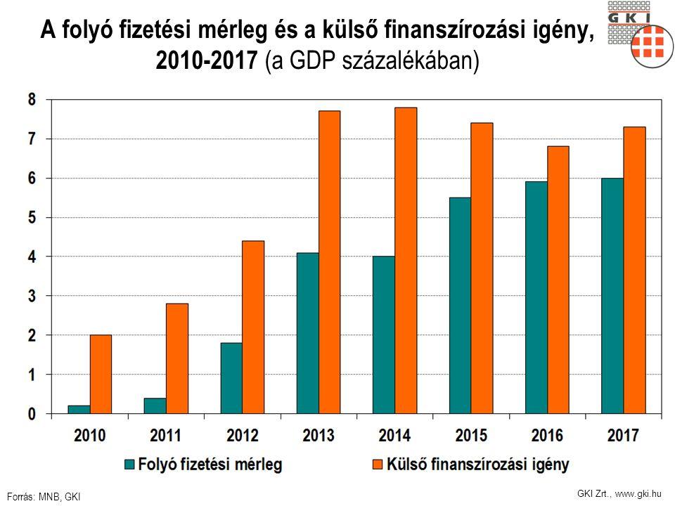 GKI Zrt., www.gki.hu A folyó fizetési mérleg és a külső finanszírozási igény, 2010-2017 (a GDP százalékában) Forrás: MNB, GKI