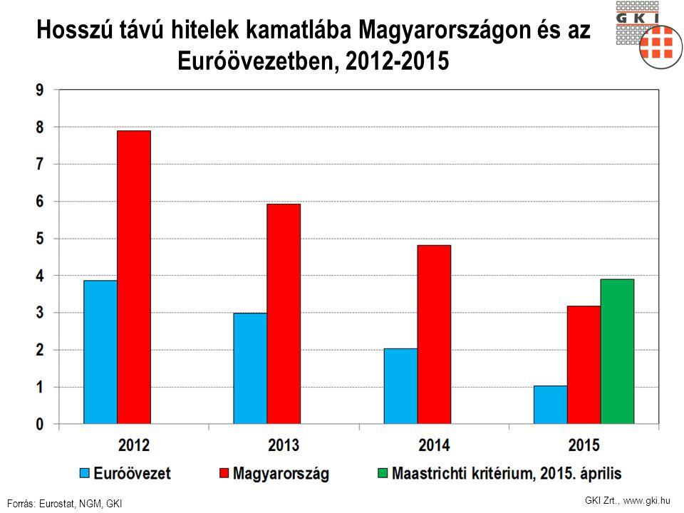 GKI Zrt., www.gki.hu Hosszú távú hitelek kamatlába Magyarországon és az Euróövezetben, 2012-2015 Forrás: Eurostat, NGM, GKI