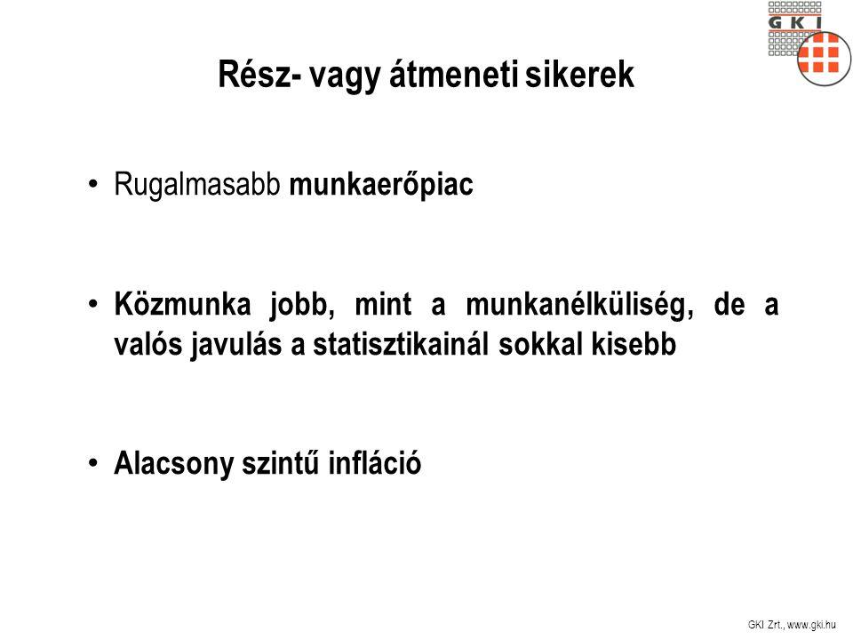 Rész- vagy átmeneti sikerek Rugalmasabb munkaerőpiac Közmunka jobb, mint a munkanélküliség, de a valós javulás a statisztikainál sokkal kisebb Alacsony szintű infláció GKI Zrt., www.gki.hu