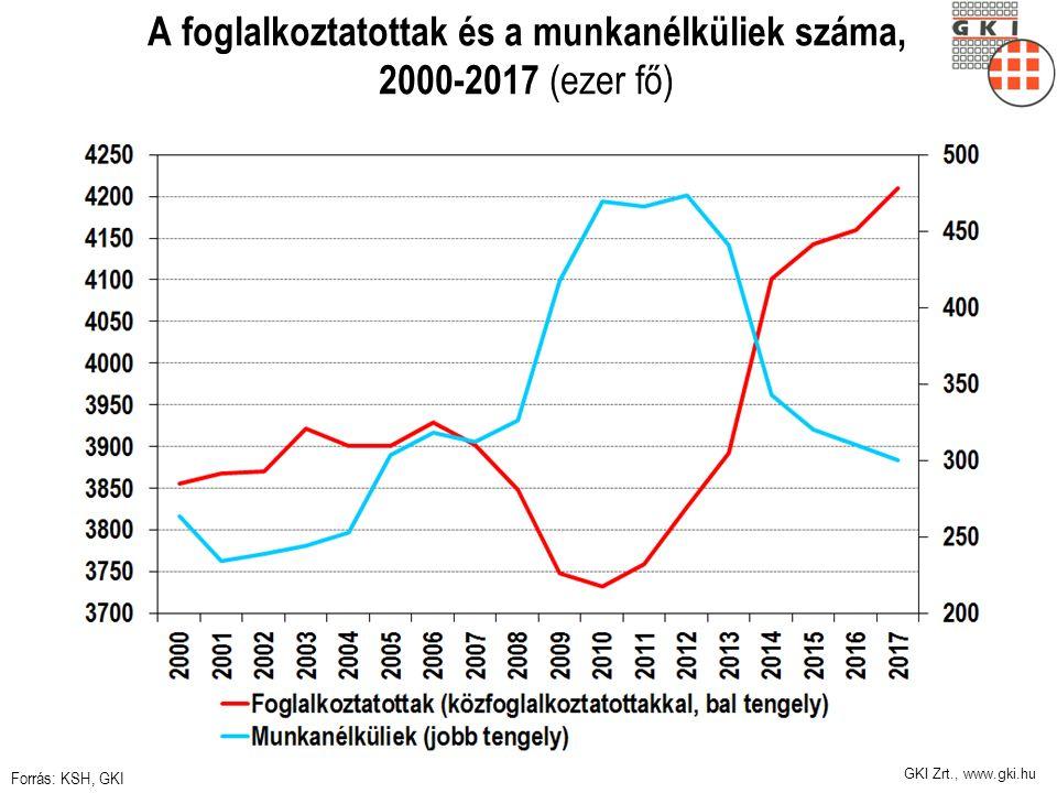 A foglalkoztatottak és a munkanélküliek száma, 2000-2017 (ezer fő) Forrás: KSH, GKI