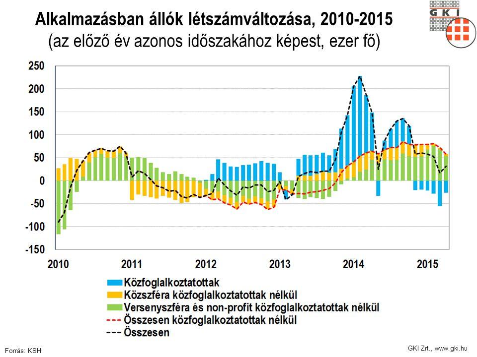 GKI Zrt., www.gki.hu Alkalmazásban állók létszámváltozása, 2010-2015 (az előző év azonos időszakához képest, ezer fő) Forrás: KSH