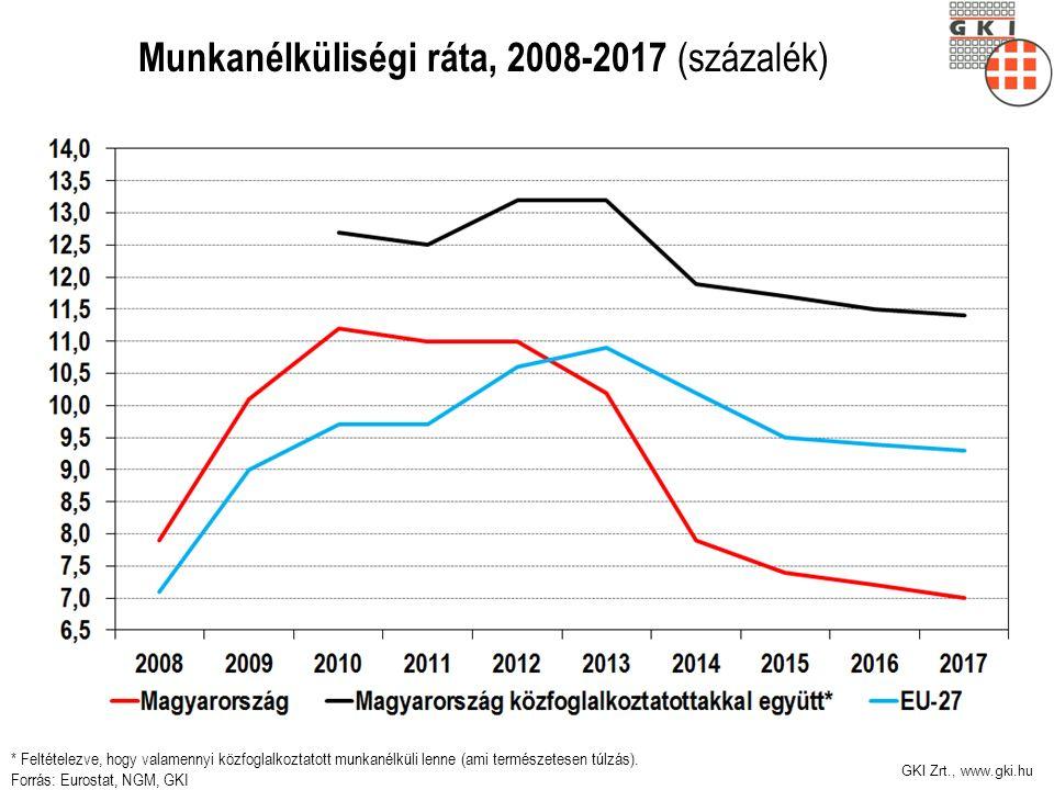 GKI Zrt., www.gki.hu Munkanélküliségi ráta, 2008-2017 (százalék) * Feltételezve, hogy valamennyi közfoglalkoztatott munkanélküli lenne (ami természetesen túlzás).