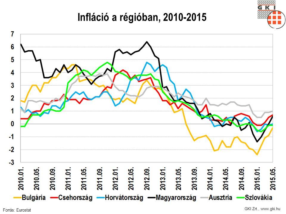 GKI Zrt., www.gki.hu Infláció a régióban, 2010-2015 Forrás: Eurostat