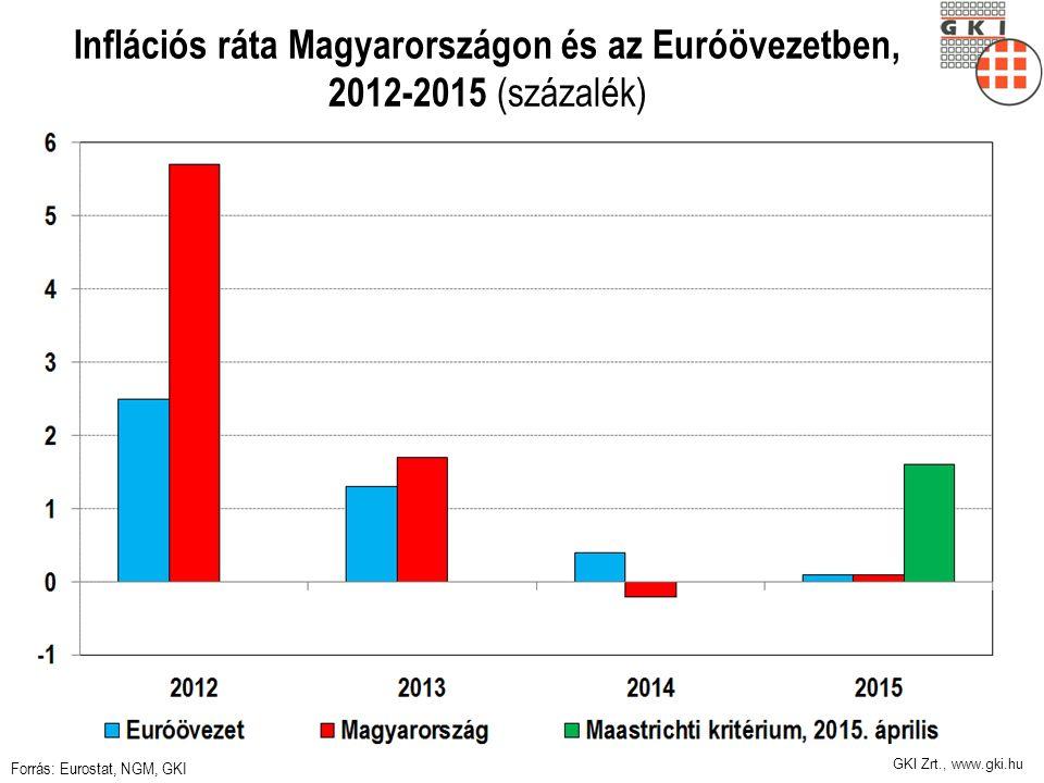 GKI Zrt., www.gki.hu Inflációs ráta Magyarországon és az Euróövezetben, 2012-2015 (százalék) Forrás: Eurostat, NGM, GKI