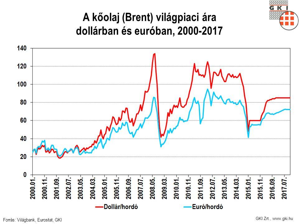 GKI Zrt., www.gki.hu A kőolaj (Brent) világpiaci ára dollárban és euróban, 2000-2017 Forrás: Világbank, Eurostat, GKI