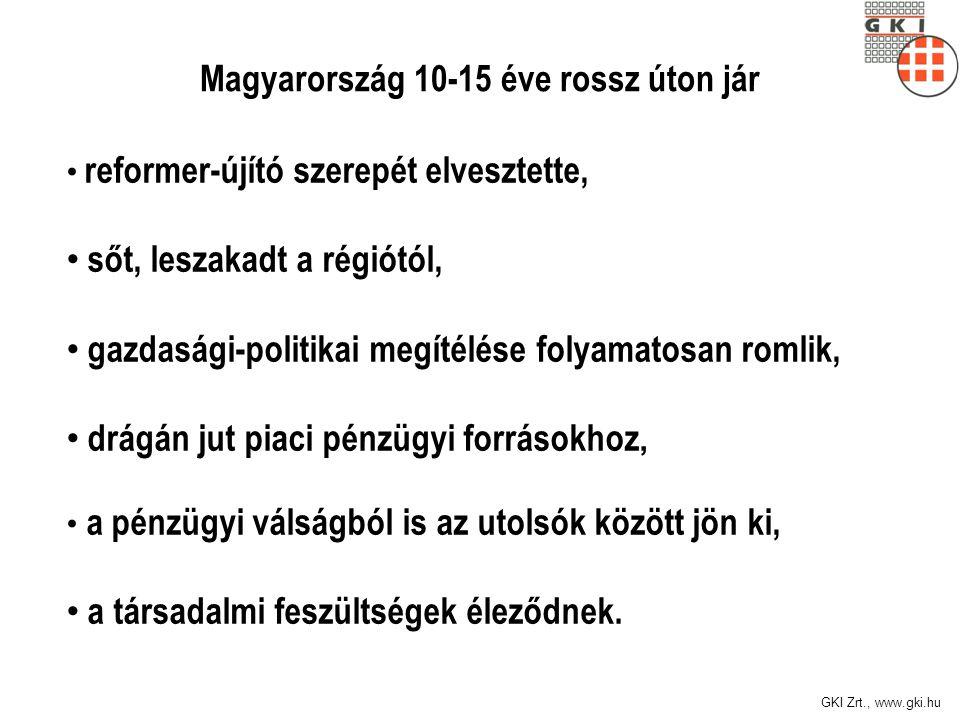 GKI Zrt., www.gki.hu Magyarország 10-15 éve rossz úton jár reformer-újító szerepét elvesztette, sőt, leszakadt a régiótól, gazdasági-politikai megítélése folyamatosan romlik, drágán jut piaci pénzügyi forrásokhoz, a pénzügyi válságból is az utolsók között jön ki, a társadalmi feszültségek éleződnek.