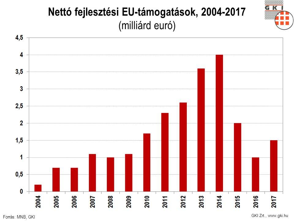 Nettó fejlesztési EU-támogatások, 2004-2017 (milliárd euró) Forrás: MNB, GKI