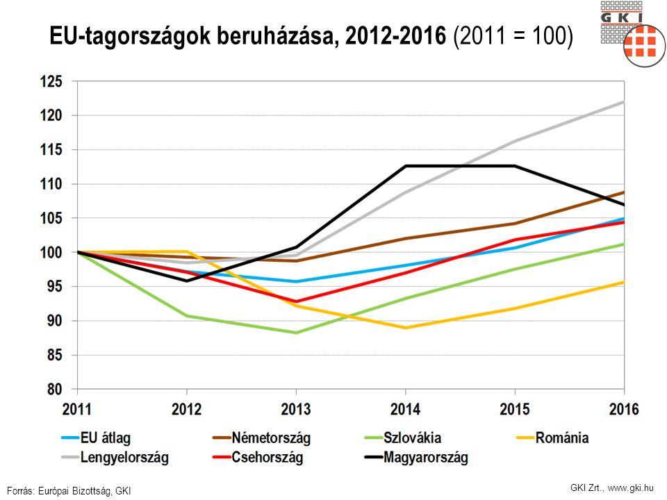GKI Zrt., www.gki.hu EU-tagországok beruházása, 2012-2016 (2011 = 100) Forrás: Európai Bizottság, GKI