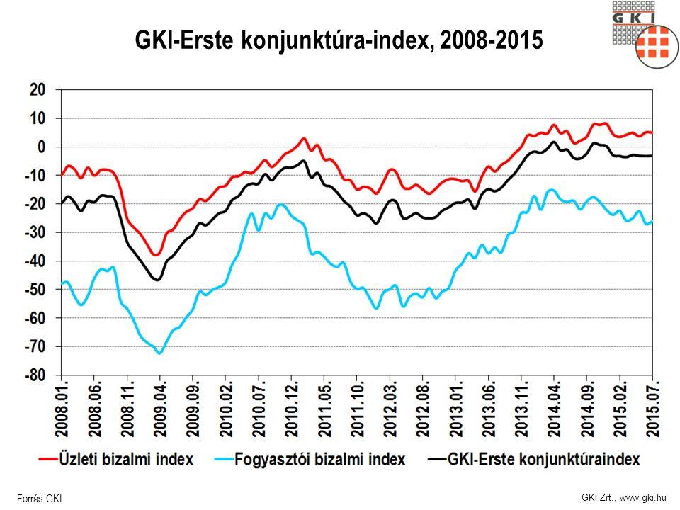 GKI Zrt., www.gki.hu GKI-Erste konjunktúra-index, 2008-2015 Forrás:GKI