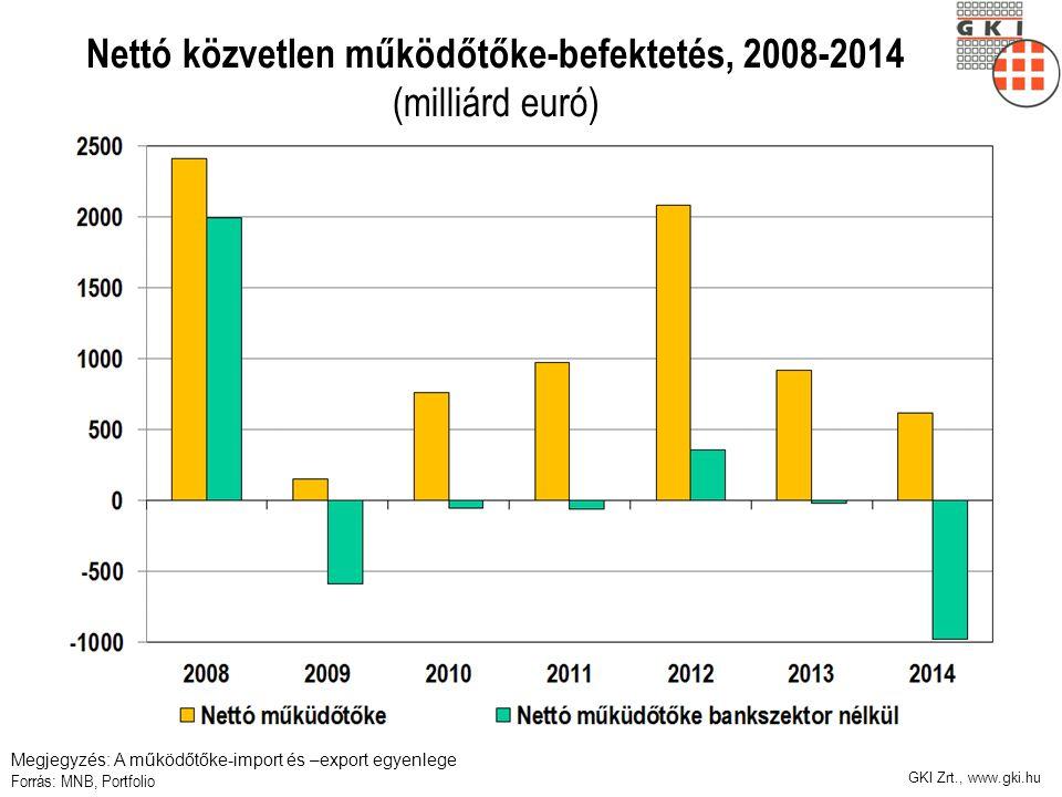 Nettó közvetlen működőtőke-befektetés, 2008-2014 (milliárd euró) Megjegyzés: A működőtőke-import és –export egyenlege Forrás: MNB, Portfolio