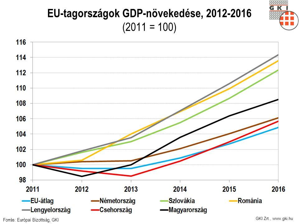 GKI Zrt., www.gki.hu EU-tagországok GDP-növekedése, 2012-2016 (2011 = 100) Forrás: Európai Bizottság, GKI