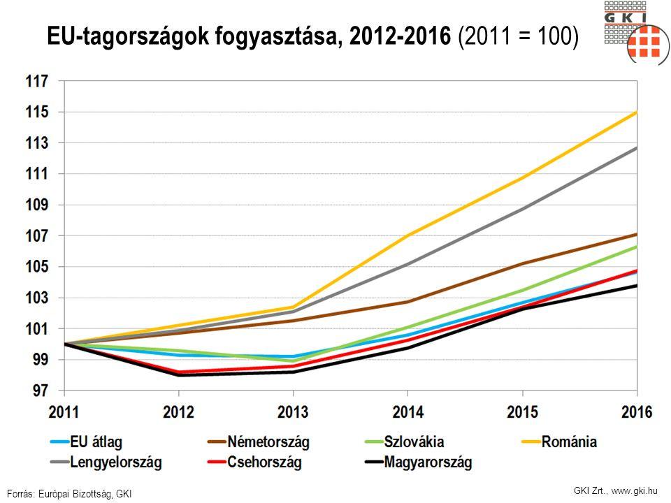 GKI Zrt., www.gki.hu EU-tagországok fogyasztása, 2012-2016 (2011 = 100) Forrás: Európai Bizottság, GKI