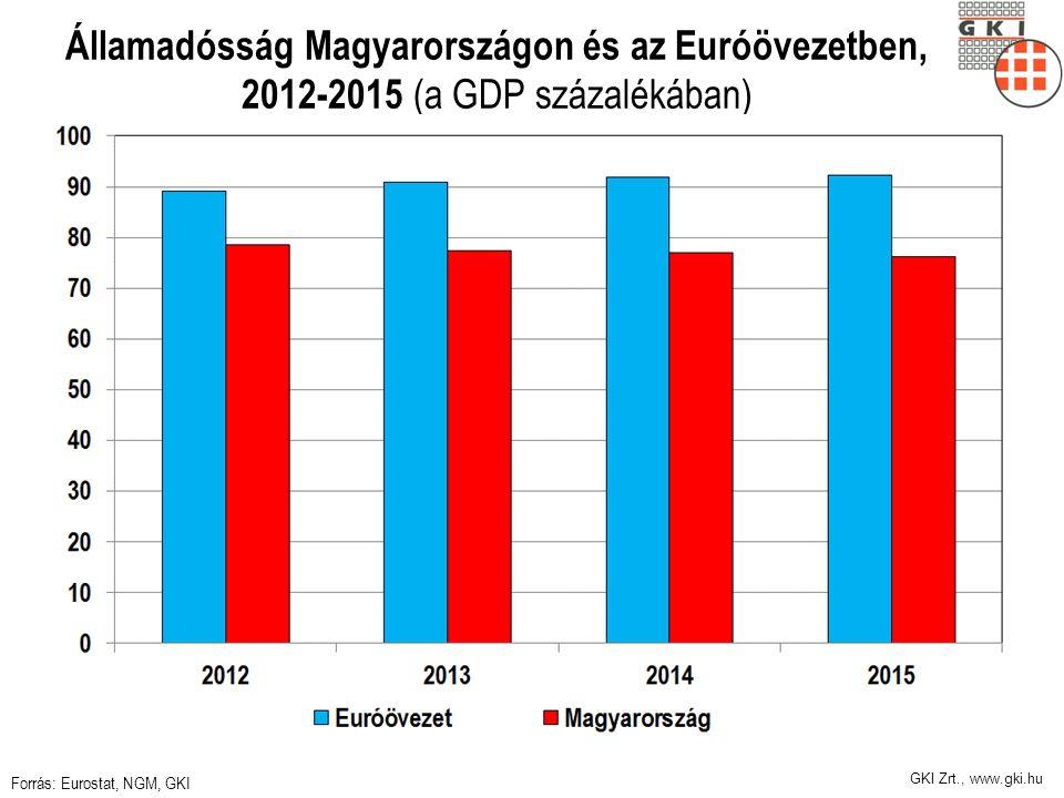 GKI Zrt., www.gki.hu Államadósság Magyarországon és az Euróövezetben, 2012-2015 (a GDP százalékában) Forrás: Eurostat, NGM, GKI