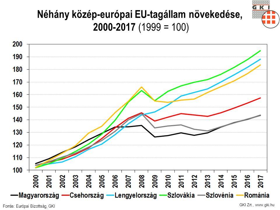 GKI Zrt., www.gki.hu Néhány közép-európai EU-tagállam növekedése, 2000-2017 (1999 = 100) Forrás: Európai Bizottság, GKI