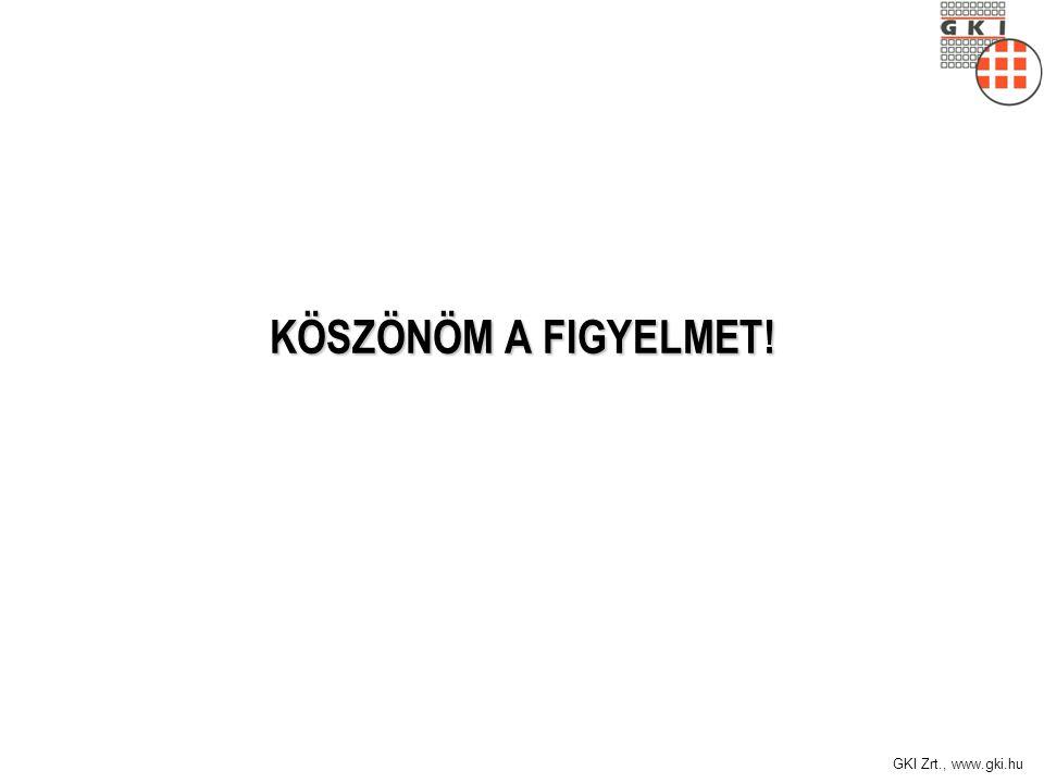 GKI Zrt., www.gki.hu KÖSZÖNÖM A FIGYELMET!