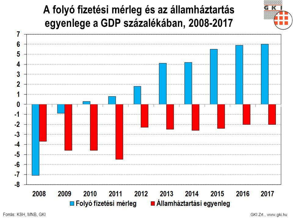 GKI Zrt., www.gki.hu A folyó fizetési mérleg és az államháztartás egyenlege a GDP százalékában, 2008-2017 Forrás: KSH, MNB, GKI