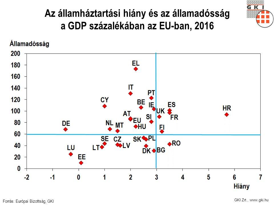 GKI Zrt., www.gki.hu Az államháztartási hiány és az államadósság a GDP százalékában az EU-ban, 2016 Forrás: Európai Bizottság, GKI