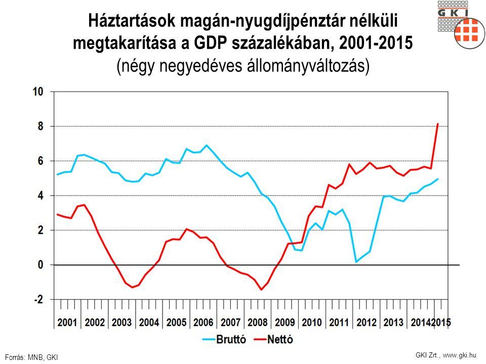 GKI Zrt., www.gki.hu Háztartások magán-nyugdíjpénztár nélküli megtakarítása a GDP százalékában, 2001-2015 (négy negyedéves állományváltozás) Forrás: MNB, GKI