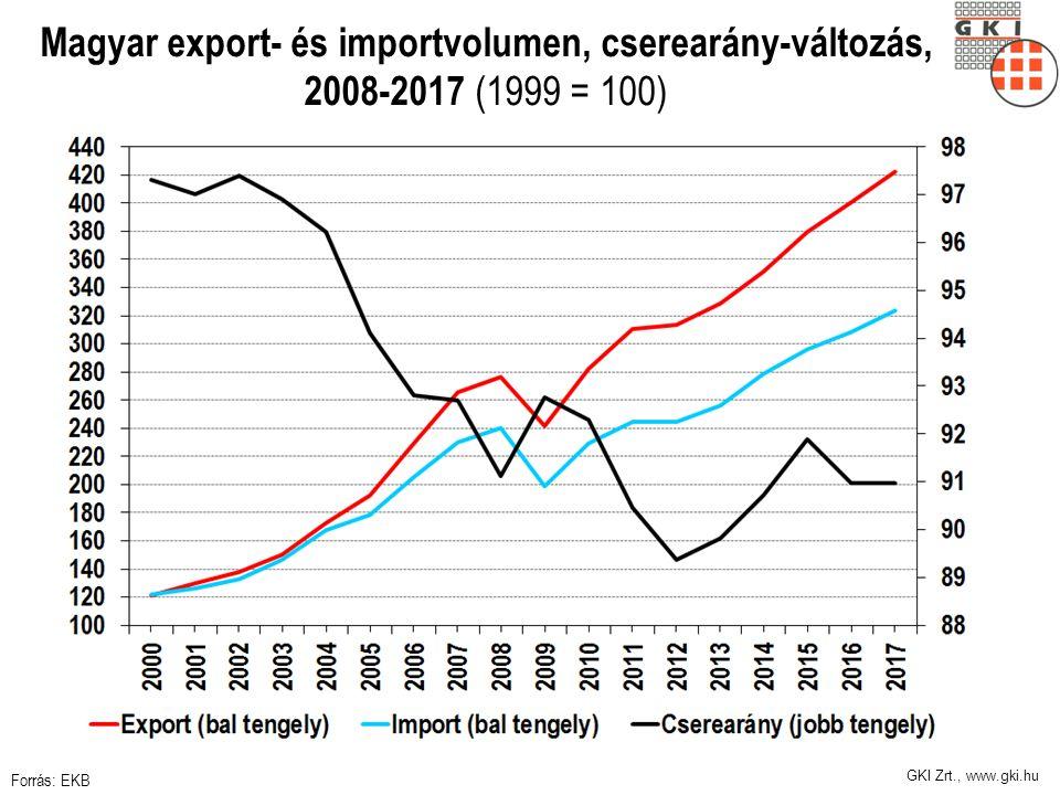 GKI Zrt., www.gki.hu Magyar export- és importvolumen, cserearány-változás, 2008-2017 (1999 = 100) Forrás: EKB