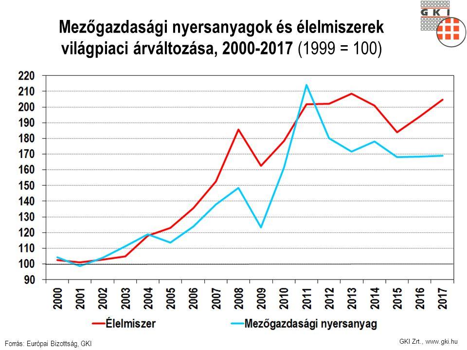 GKI Zrt., www.gki.hu Mezőgazdasági nyersanyagok és élelmiszerek világpiaci árváltozása, 2000-2017 (1999 = 100) Forrás: Európai Bizottság, GKI
