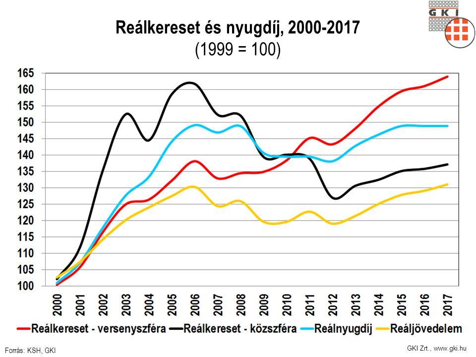 GKI Zrt., www.gki.hu Reálkereset és nyugdíj, 2000-2017 (1999 = 100) Forrás: KSH, GKI