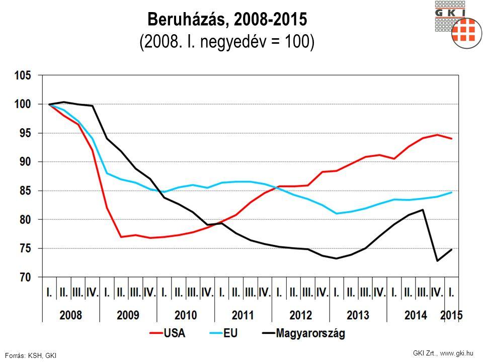 GKI Zrt., www.gki.hu Beruházás, 2008-2015 (2008. I. negyedév = 100) Forrás: KSH, GKI