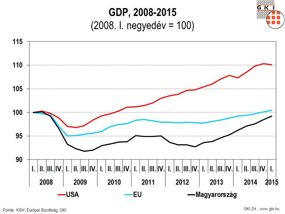 GKI Zrt., www.gki.hu GDP, 2008-2015 (2008. I. negyedév = 100) Forrás: KSH, Európai Bizottság, GKI
