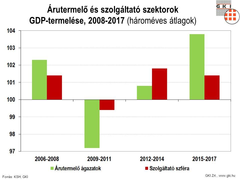 GKI Zrt., www.gki.hu Árutermelő és szolgáltató szektorok GDP-termelése, 2008-2017 (hároméves átlagok) Forrás: KSH, GKI