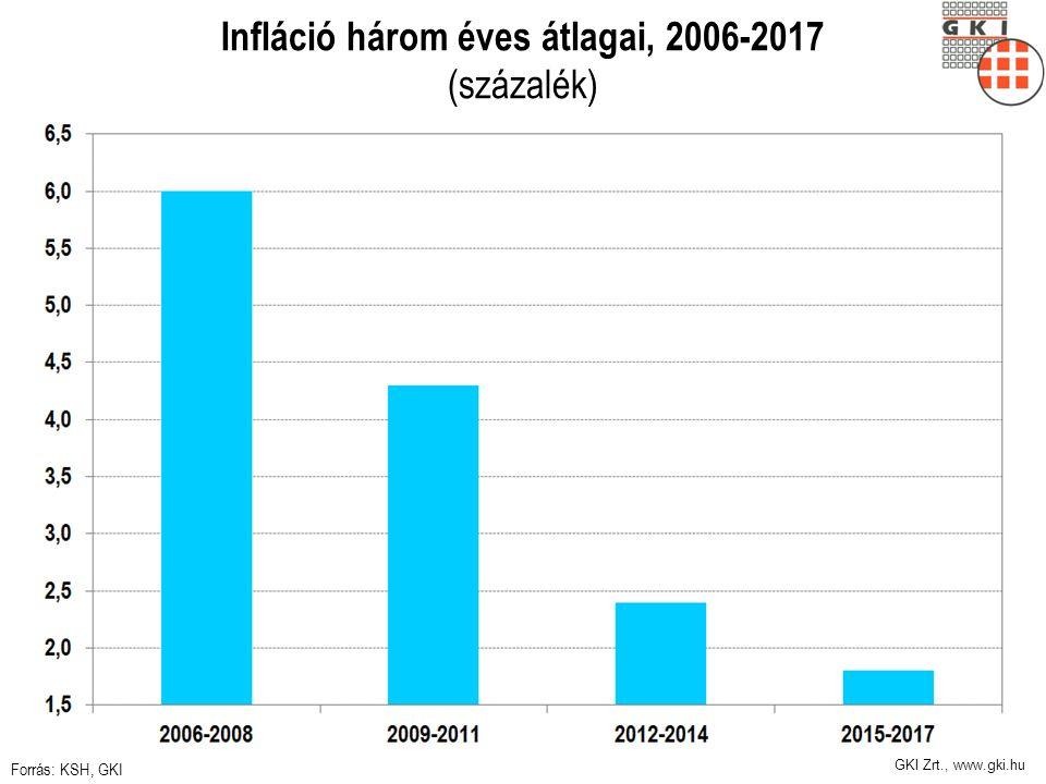 GKI Zrt., www.gki.hu Infláció három éves átlagai, 2006-2017 (százalék) Forrás: KSH, GKI