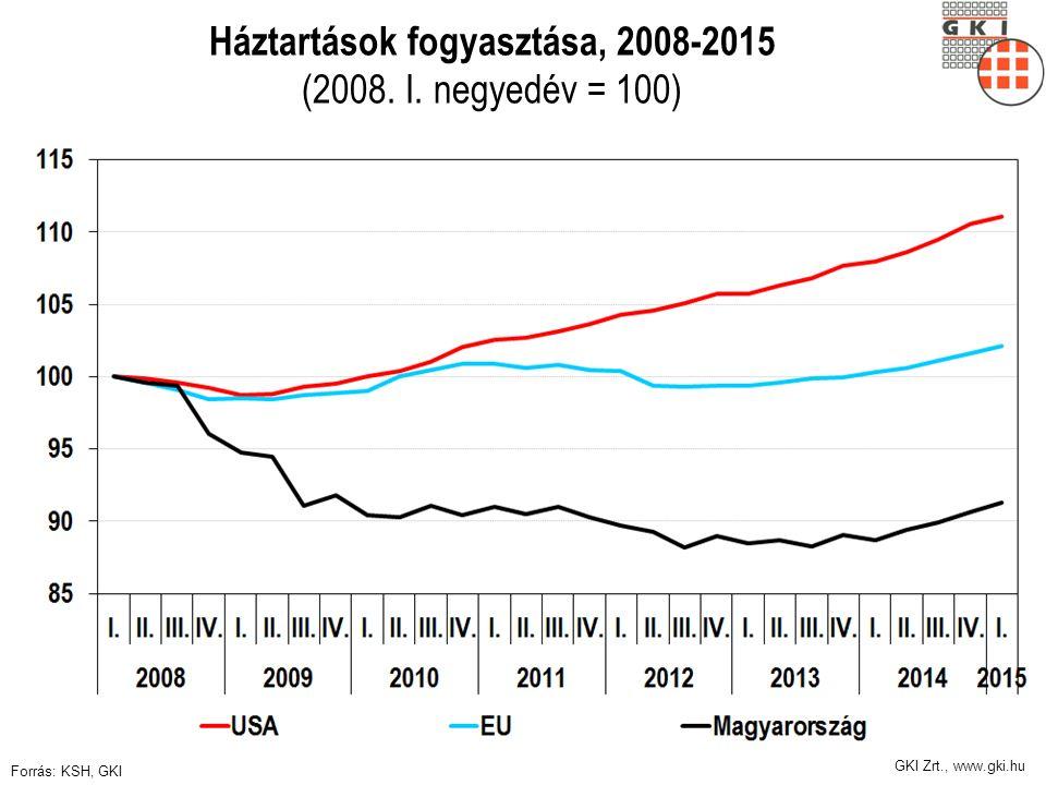 GKI Zrt., www.gki.hu Háztartások fogyasztása, 2008-2015 (2008. I. negyedév = 100) Forrás: KSH, GKI