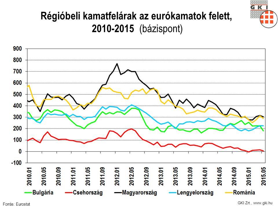GKI Zrt., www.gki.hu Régióbeli kamatfelárak az eurókamatok felett, 2010-2015 (bázispont) Forrás: Eurostat