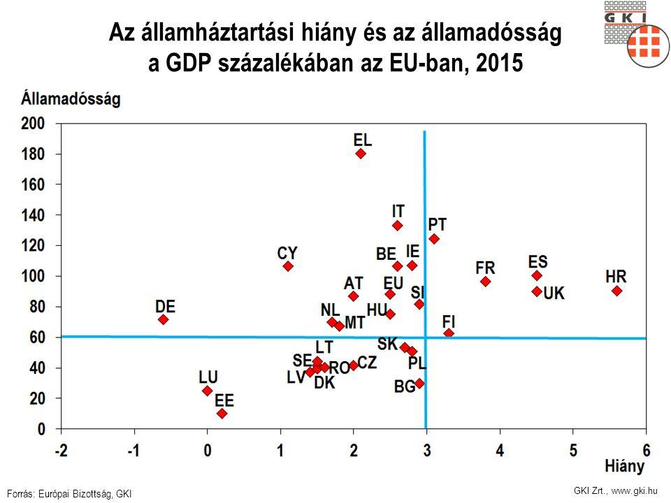 Az államháztartási hiány és az államadósság a GDP százalékában az EU-ban, 2015 Forrás: Európai Bizottság, GKI