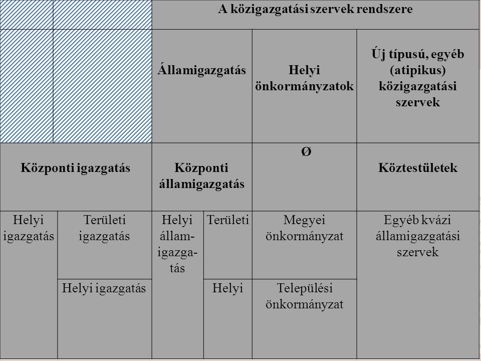 A közigazgatási szervek rendszere ÁllamigazgatásHelyi önkormányzatok Új típusú, egyéb (atipikus) közigazgatási szervek Központi igazgatásKözponti álla