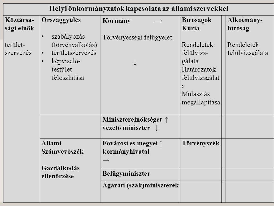 Helyi önkormányzatok kapcsolata az állami szervekkel Köztársa- sági elnök terület- szervezés Országgyűlés szabályozás (törvényalkotás) területszervezé