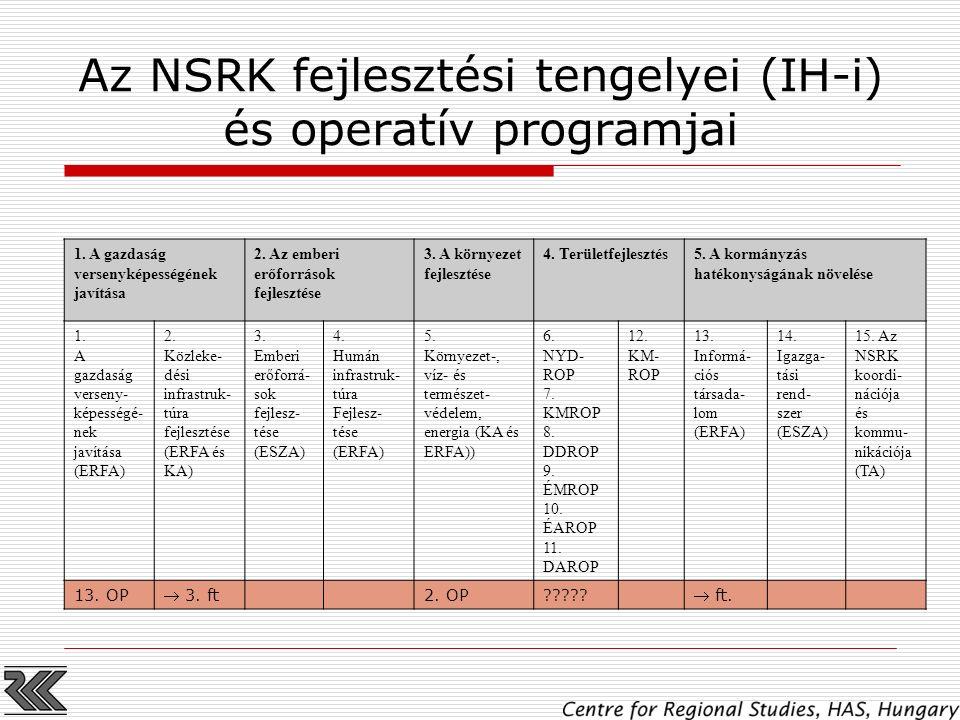 Az NSRK fejlesztési tengelyei (IH-i) és operatív programjai 1. A gazdaság versenyképességének javítása 2. Az emberi erőforrások fejlesztése 3. A körny