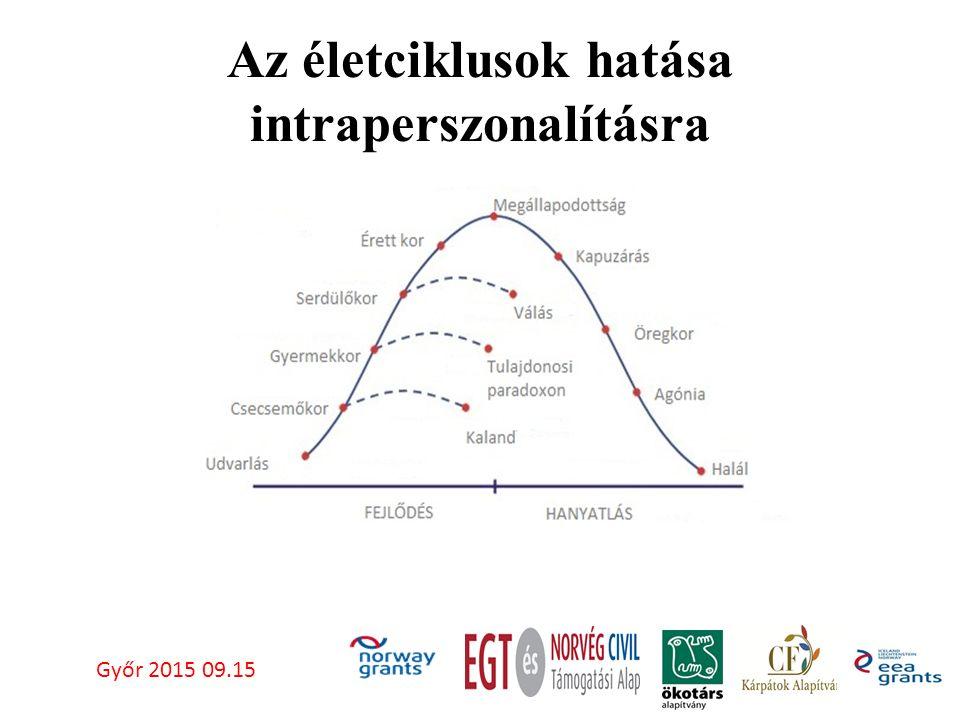 Az életciklusok hatása intraperszonalításra Győr 2015 09.15