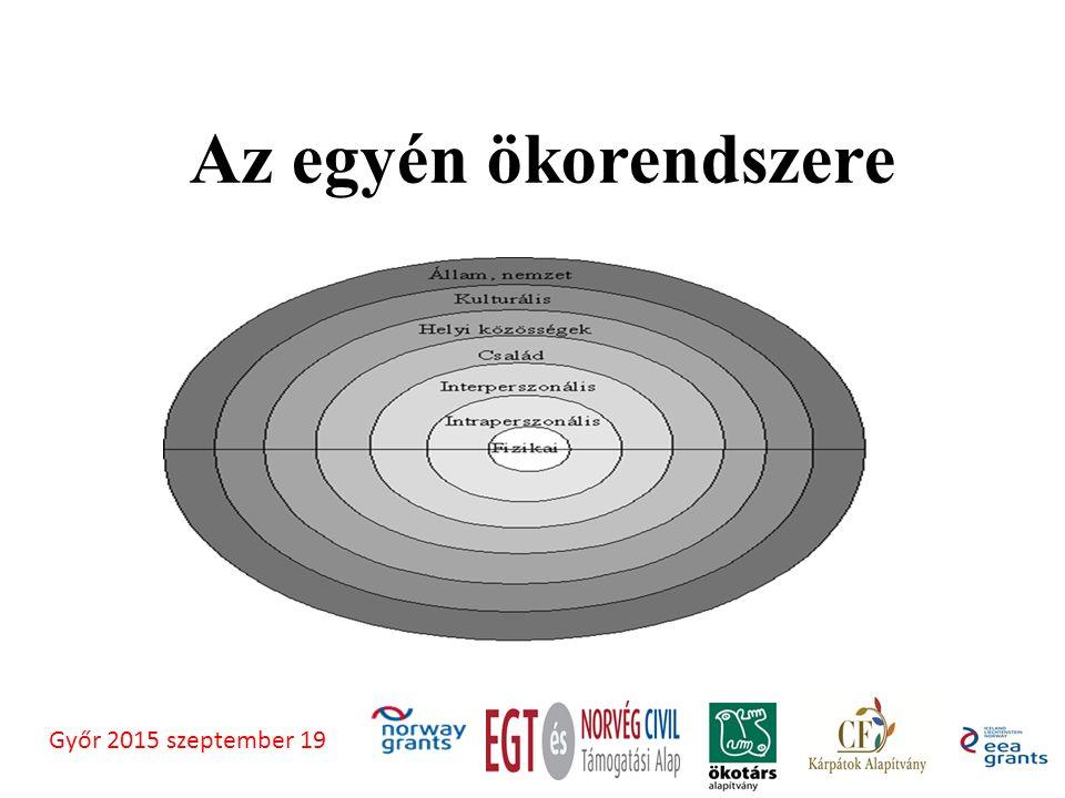 Az egyén ökorendszere Győr 2015 szeptember 19