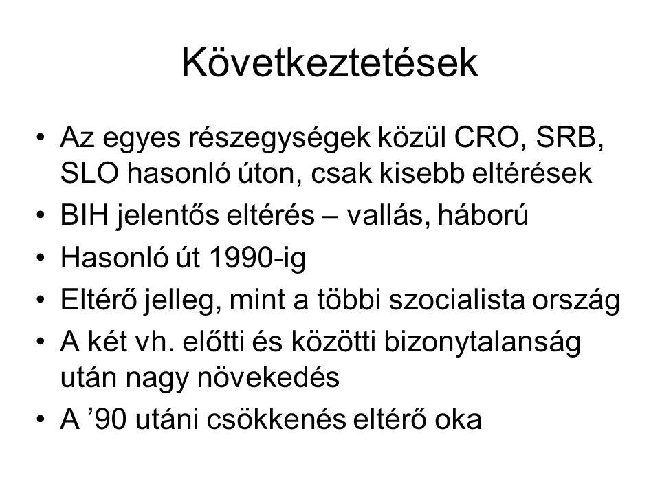 A vándorlás sajátosságai A közel negyven év alatt felgyorsult A lakosság 21%-a nem lakott születési helyén 1948-ban – 45% 1991-ben A fejlett régiók: Szerbia, Vajdaság több migráns mint az elmaradott térségekben: Koszovó, Montenegró A nők gyakrabban változtatták lakóhelyüket – házasodási szokások Az etnikumok részéről jelentős Húsz év alatt 2,7-ről 3,5%-ra nőtt a külföldön tartózkodók aránya