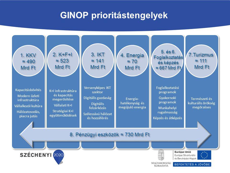 A kkv szektor külső finanszírozáshoz jutásának támogatása – 224,8 Mrd Ft Vállalati K+I programok külső finanszírozáshoz jutásának támogatása – 202,3 Mrd Ft IKT szolgáltatások és szélessávú hálózatfejlesztések támogatása – 95,5 Mrd Ft IKT szolgáltatások és szélessávú hálózatfejlesztések támogatása – 95,5 Mrd Ft Lakossági és vállalati energiahatékonyság és megújuló energiafelhasználás arányának növelése a termelési folyamatokban – 175,9 Mrd Ft A pénzügyi eszközök megoszlása A foglalkoztatást ösztönző beruházásokat megvalósító vállalkozások, köztük a társadalmi célú vállalkozások külső finanszírozáshoz való hozzáférésének javítása – 31,2 Mrd Ft 2.