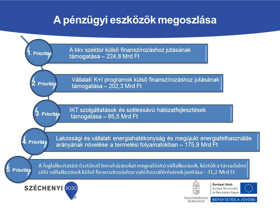 Szabályozási környezet EU-s szabályozás: 1303/2013/EU Rendelet (CPR) – általános rendelet az Alapokról, közös szabályok 651/2014/EU Rendelet – csoportmentességi rendelet, az állami támogatások általános szabályai Magyar szabályozás: 272/2014.