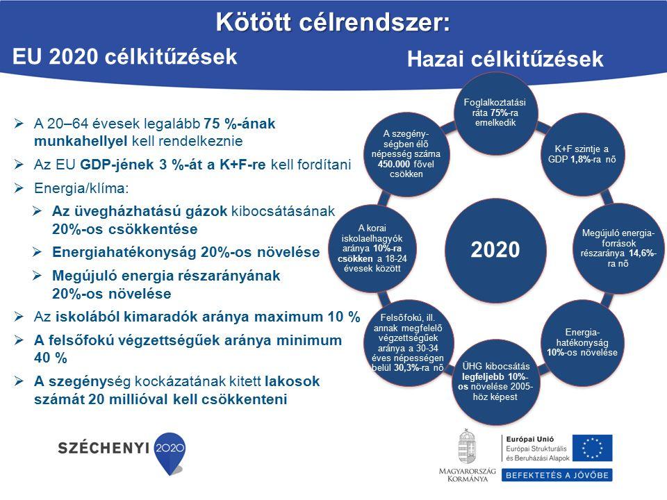 Az Európai Bizottság 2014.08.29-én fogadta el a Partnerségi Megállapodás szövegét, amelyet 2014.09.11-én írt alá Budapesten Magyarország miniszterelnöke és az Európai Bizottság elnöke.