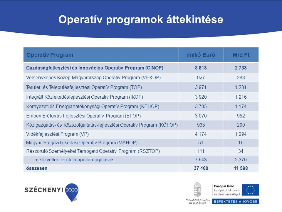 Középpontban a gazdaságfejlesztés GINOP 2 733 milliárd Ft Kevésbé fejlett régiók TOP 1231 milliárd Ft Megyék, MJV-k VEKOP 288 milliárd Ft Budapest, Pest megye NGM