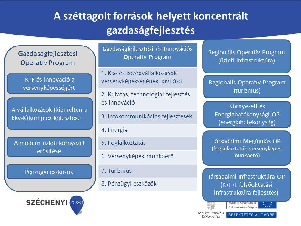 Az új program főbb változásai Nem széttördelt gazdaságfejlesztési programok; Hangsúly a vállalkozásfejlesztésen (60%); KKV fejlesztés fókusz (feldolgozóipar); Befektetések a kevésbé fejlett területeken (Szabad Vállalkozási Övezet); Több mint 520 Mrd Ft K+F+I-re (a 2007-2013 közötti összeg kétszerese); Az ESZA források integrálódtak a gazdaságfejlesztési OP-ba; Az EU28 legnagyobb pénzügyi eszköz prioritása; Önálló IKT prioritás; Bürokrácia-csökkentés:- E-ügyintézés - Egyszerűsített eljárásrend.