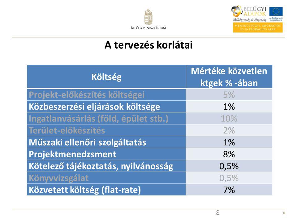 8 A tervezés korlátai Költség Mértéke közvetlen ktgek % -ában Projekt-előkészítés költségei5% Közbeszerzési eljárások költsége1% Ingatlanvásárlás (föl