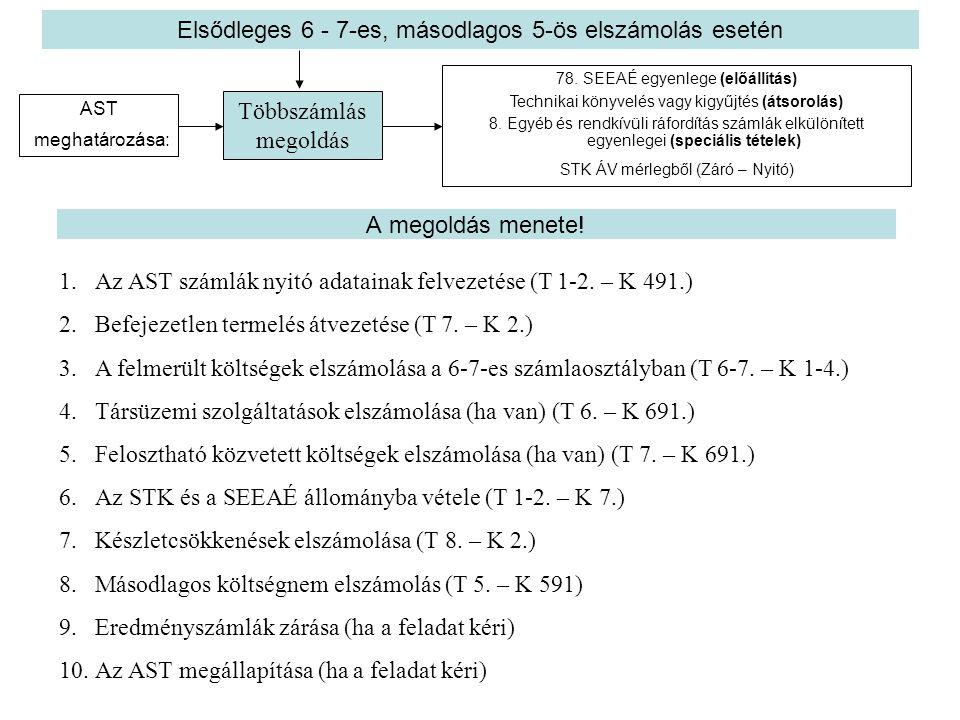 A megoldás menete! 1.Az AST számlák nyitó adatainak felvezetése (T 1-2. – K 491.) 2.Befejezetlen termelés átvezetése (T 7. – K 2.) 3.A felmerült költs