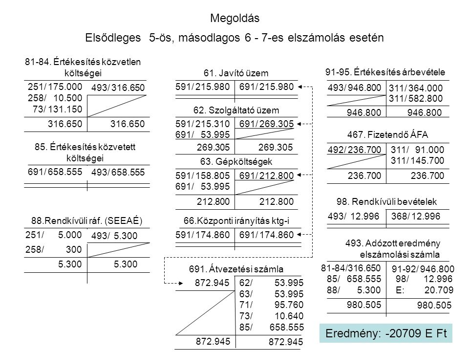 Megoldás Elsődleges 5-ös, másodlagos 6 - 7-es elszámolás esetén 61. Javító üzem 63. Gépköltségek 66.Központi irányítás ktg-i 62. Szolgáltató üzem 691.